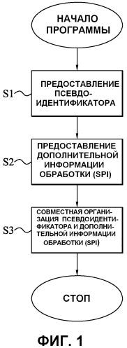 Предоставление дополнительной информации обработки