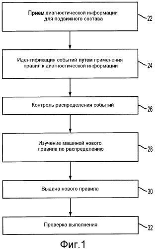 Адаптивное дистанционное обслуживание подвижных составов