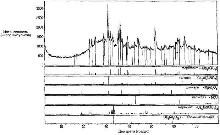Усовершенствованный сокатализатор улавливания тяжелых металлов для процесса флюид каталитического крекинга