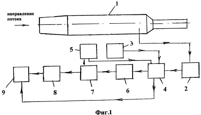 Система питания электроприводов транспортных средств с различными движителями