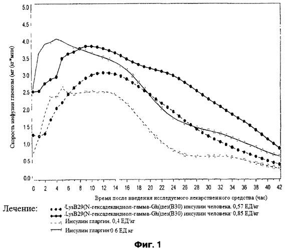 Лечение сахарного диабета с использованием инъекций инсулина с частотой менее одного раза в день