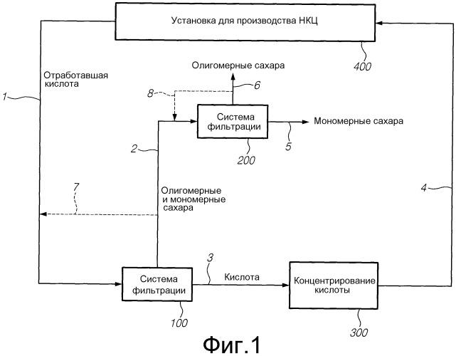 Фракционирование потока жидких отходов от производства нанокристаллической целлюлозы