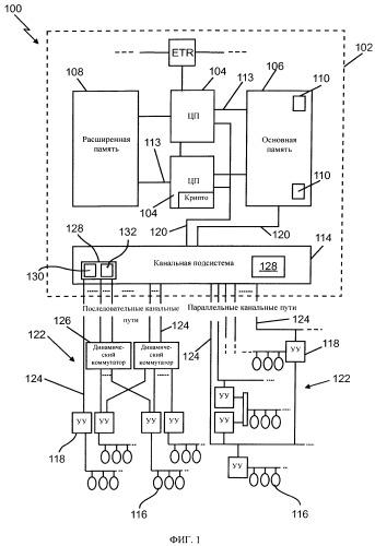 Облегчение операций ввода-вывода в режиме передачи между канальной подсистемой и устройствами ввода-вывода