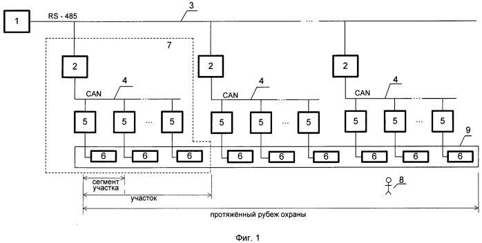 Виброметрическая система для контроля протяженных рубежей охраны