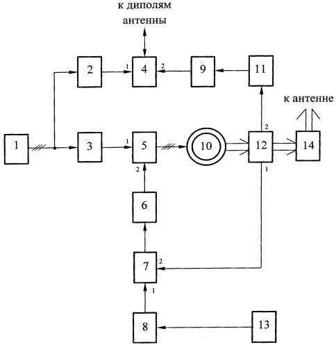 Система управления вентильным электродвигателем вращения антенны рлс