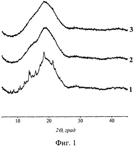 Композиция на основе дипропионата бетулина