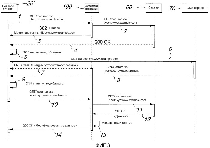 Способ и устройство для манипулирования сетевым трафиком