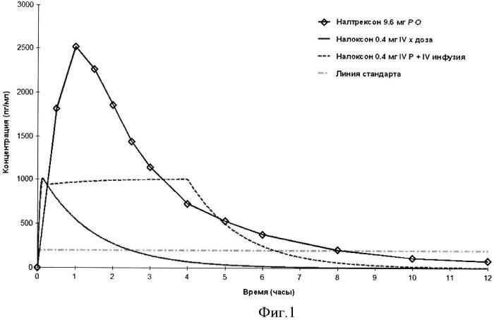 Композиции и способы для смягчения дыхательной недостаточности, вызванной передозировкой опиоидов