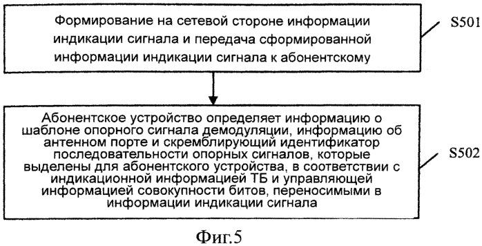 Способ, устройство и система для индикации опорного демодулирующего сигнала, относящегося к абонентскому оборудованию