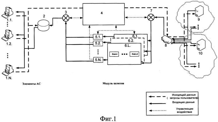 Способ управления доступом к информационным ресурсам компьютерных сетей различных уровней конфиденциальности