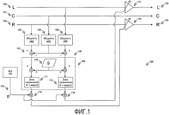 Способ и устройство для поддержки воспринимаемости речи в многоканальном звуковом сопровождении с минимальным влиянием на систему объемного звучания