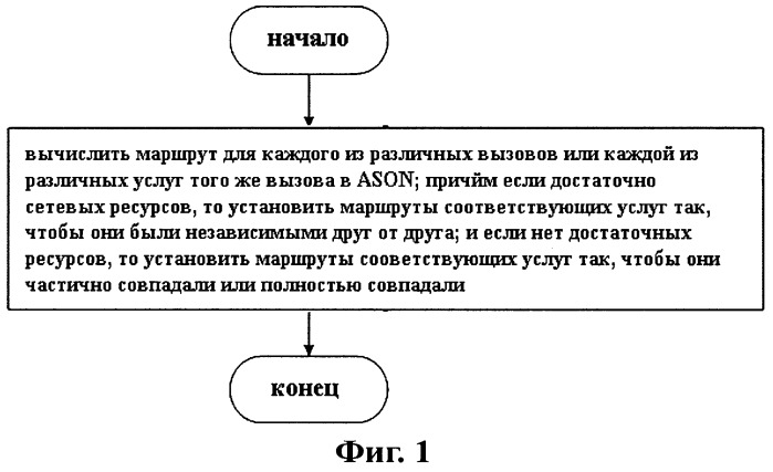 Способ и устройство для разделения маршрутов в услугах ason