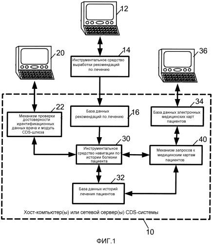 Системы поддержки принятия клинических решений с внешним контекстом