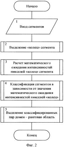Способ сжатия графического файла фрактальным методом с использованием кольцевой классификации сегментов