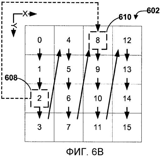 Кодирование позиции последнего значимого коэффициента в видеоблоке на основе порядка сканирования для блока при кодировании видео