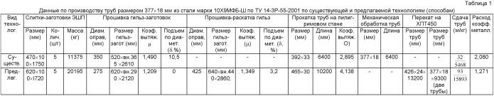 Способ производства труб большого и среднего диаметров для паровых котлов, паропроводов и коллекторов установок с высокими и сверхкритическими параметрами пара из стали марки 10х9мфб-ш