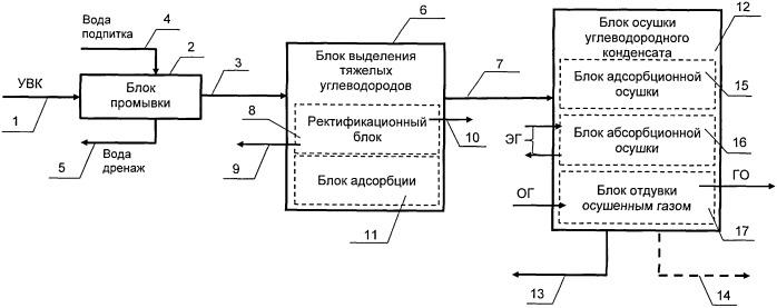 Установка подготовки углеводородного конденсата (варианты)