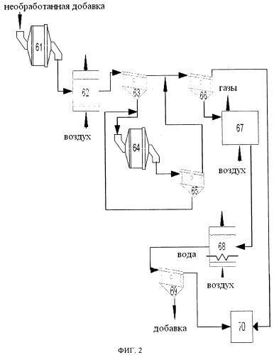 Добавка для процесса гидропереработки и способ ее получения и применения