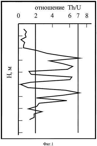 Способ построения геологической модели месторождений нефти и газа