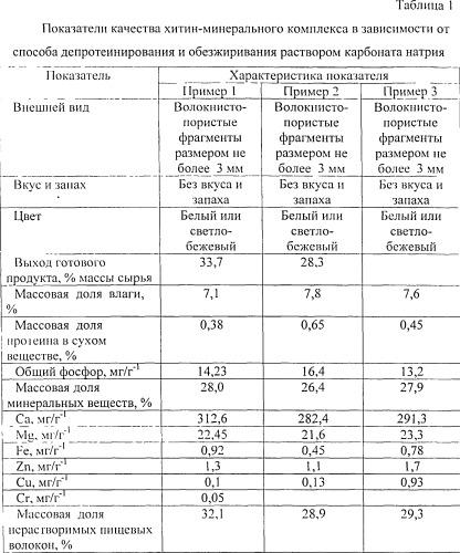 Способ комплексной переработки хитинсодержащего сырья отходов рачка гаммаруса (gammarus lacustris)
