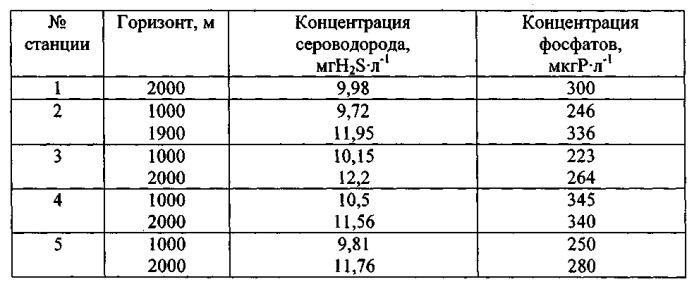 Использование глубинной морской воды из сероводородной зоны черного моря в качестве среды культивирования морских водорослей