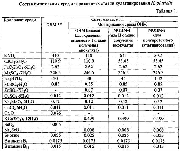 Способ культивирования одноклеточной зеленой водоросли haematococcus pluvialis для получения астаксантина