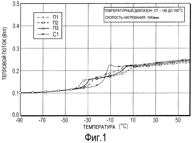 Стирол-бутадиеновый каучук, характеризующийся новым включением стирола