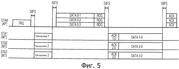 Устройство и способ передачи данных, компьютерная программа и система передачи данных