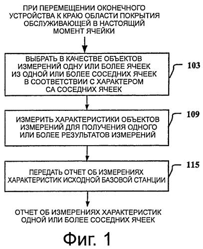 Способ, оборудование и система для передачи обслуживания между ячейками в системе связи с поддержкой агрегации несущих