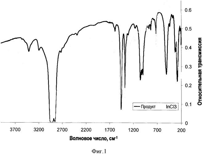Способ получения хлордиалкоксидов индия