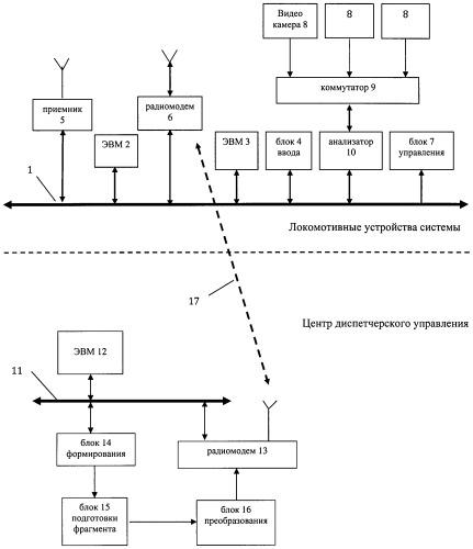 Система управления движением поездов при диспетчерской централизации