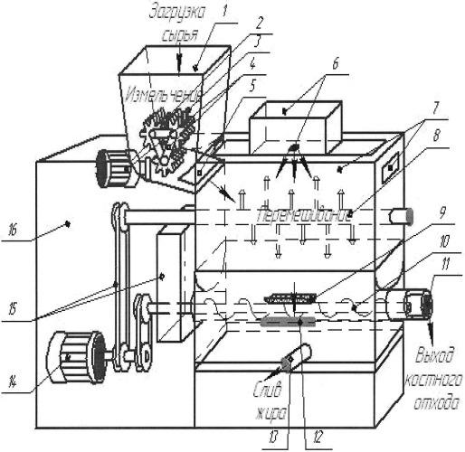 Установка для термообработки жиросодержащего сырья