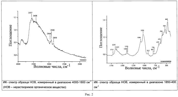Способ определения зон генерации углеводородов доманикоидных и сланценосных отложений в разрезах глубоких скважин