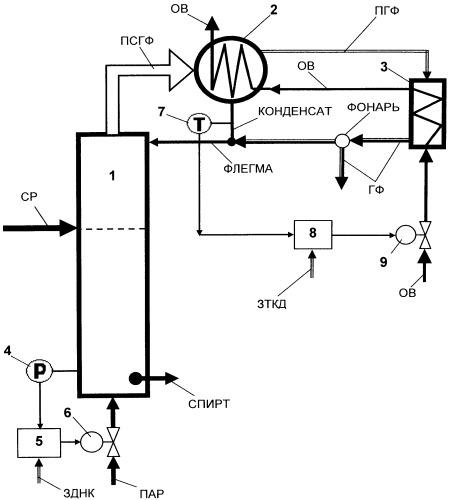 Способ автоматического управления колонной окончательной очистки брагоректификационной установки