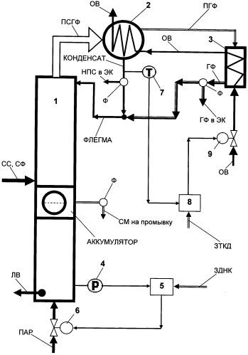 Способ автоматического управления сивушной колонной брагоректификационной установки