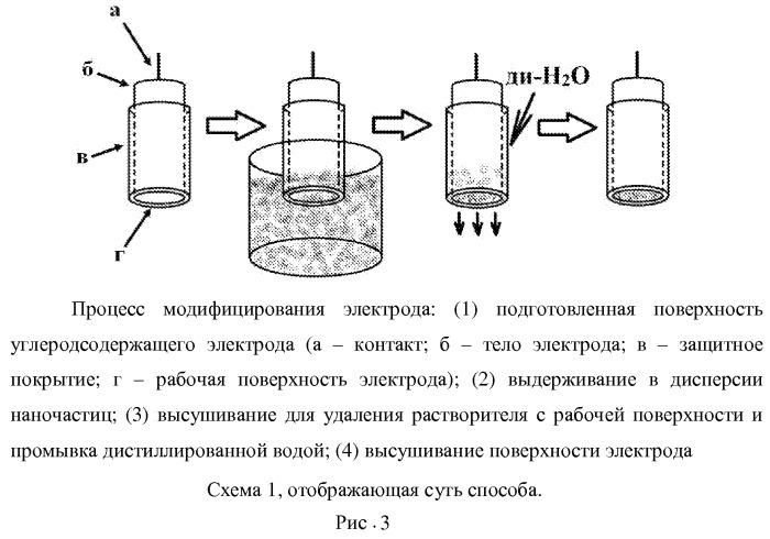 Способ приготовления индикаторных углеродсодержащих электродов, модифицированных наночастицами металлов, для вольтамперометрического анализа органических соединений