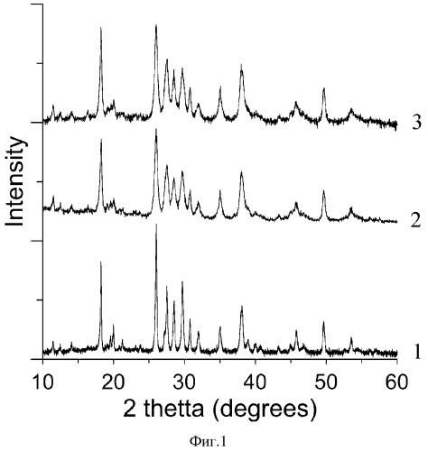 Способ получения препарата, содержащего аморфно-кристаллические соли оротовой кислоты