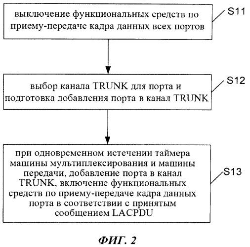 Способ и устройство для агрегирования каналов