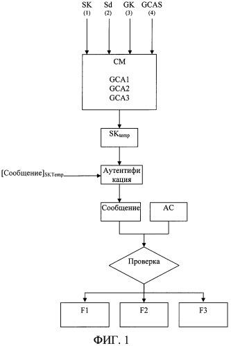 Способ активации функции чипсета и чипсет