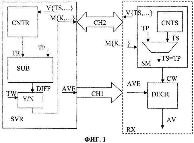 Способ и система для защищенной передачи аудиовизуального контента