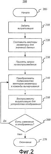 Оптимизация производительности платформы визуализации данных