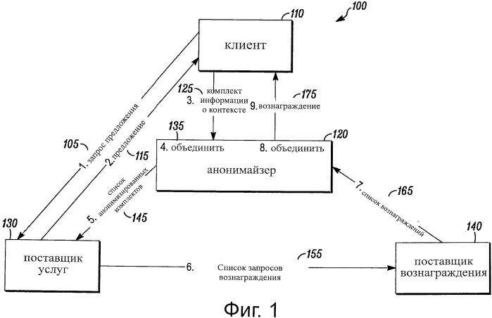 Технологии монетизации анонимизированной информации о контексте