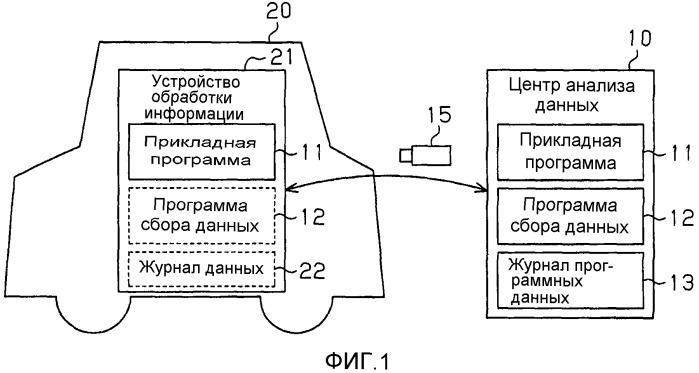 Система сбора данных транспортного средства и способ сбора данных транспортного средства