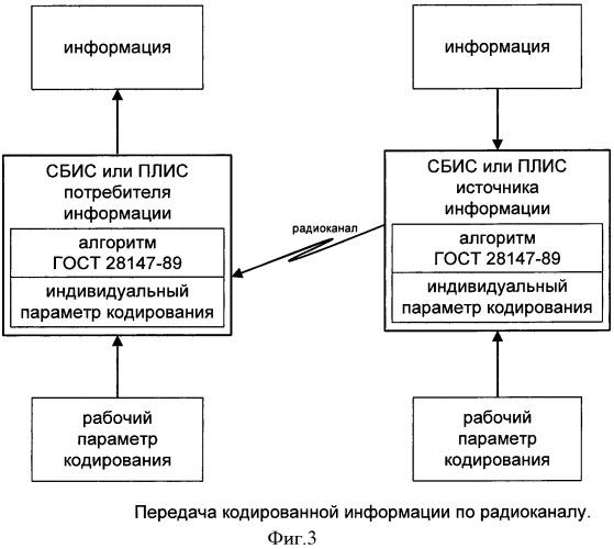 Способ гарантированной защиты передаваемой по радиоканалу информации от неправомерного доступа с помощью специального кодирования (преобразования) информации при открытом хранении параметров кодирования