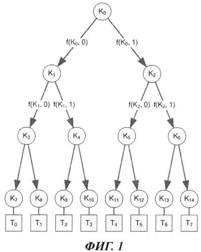 Способ управления декодерами по меньшей мере одной группы декодеров, имеющих доступ к аудиовизуальным данным
