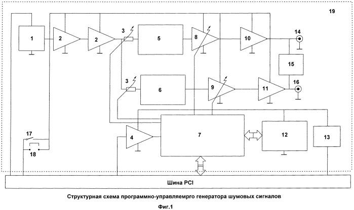 Программно-управляемый генератор шумовых сигналов (пгшс) и устройство защиты информации на его основе