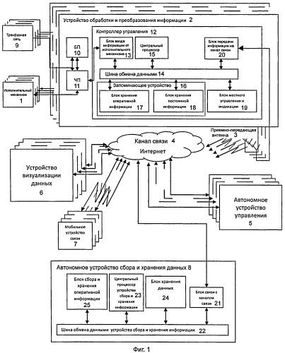 Способ информационного обеспечения и управления нефтедобычей в реальном масштабе времени и автоматизированная система для его осуществления