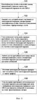 Способ применения экземпляра службы к сети mpls (варианты) и сеть mpls