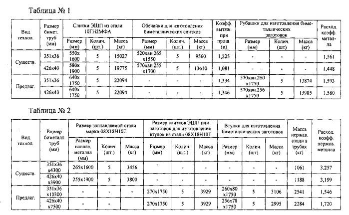 Способ производства биметаллических труб размером вн.279×36 (351×36) и вн.346×40 (426×40) мм для атомных электростанций из стали марок 10гн2мфа и 08х18н10т с внутренним плакирующим слоем толщиной 7 мм
