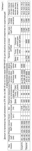 Способ производства труб размером вн.279х36 и вн.346х40 мм из стали марки 08х18н10т-ш для объектов атомной энергетики